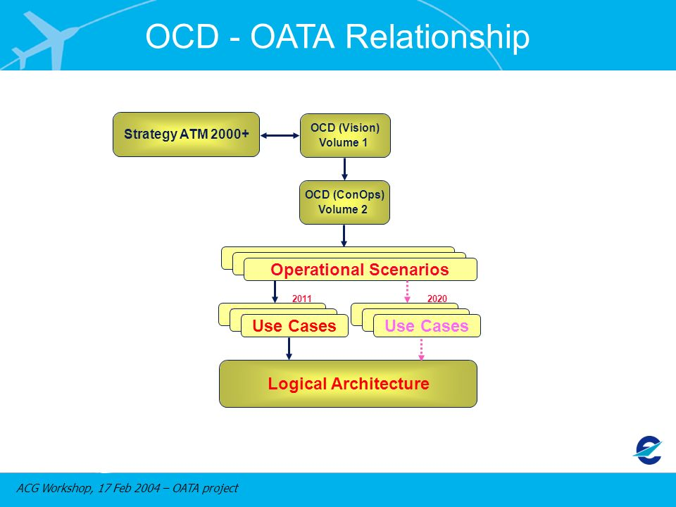 ACG Workshop, 17 Feb 2004 – OATA project 2011 Strategy ATM 2000+ OCD (Vision) Volume 1 Operational Scenarios Use Cases 2020 Logical Architecture OCD (