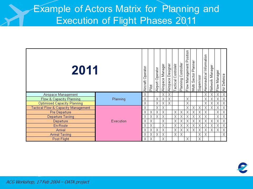 ACG Workshop, 17 Feb 2004 – OATA project Example of Actors Matrix for Planning and Execution of Flight Phases 2011 2011