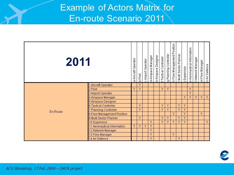 ACG Workshop, 17 Feb 2004 – OATA project Example of Actors Matrix for En-route Scenario 2011 2011
