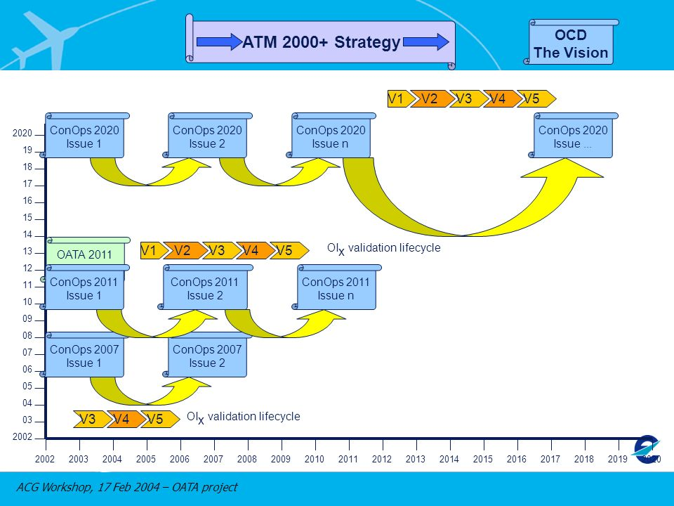 ACG Workshop, 17 Feb 2004 – OATA project 2002 03 04 05 06 07 08 09 10 11 12 13 14 15 16 17 18 19 2020 2002200320042005200620072008200920102011201220132014201520162017201820192020 OCD The Vision ConOps 2020 Issue 1 ConOps 2007 Issue 1 ConOps 2020 Issue 2 ConOps 2011 Issue 2 ConOps 2007 Issue 2 ConOps 2011 Issue n ConOps 2020 Issue...