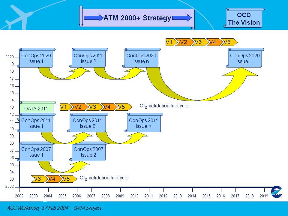 ACG Workshop, 17 Feb 2004 – OATA project 2002 03 04 05 06 07 08 09 10 11 12 13 14 15 16 17 18 19 2020 200220032004200520062007200820092010201120122013