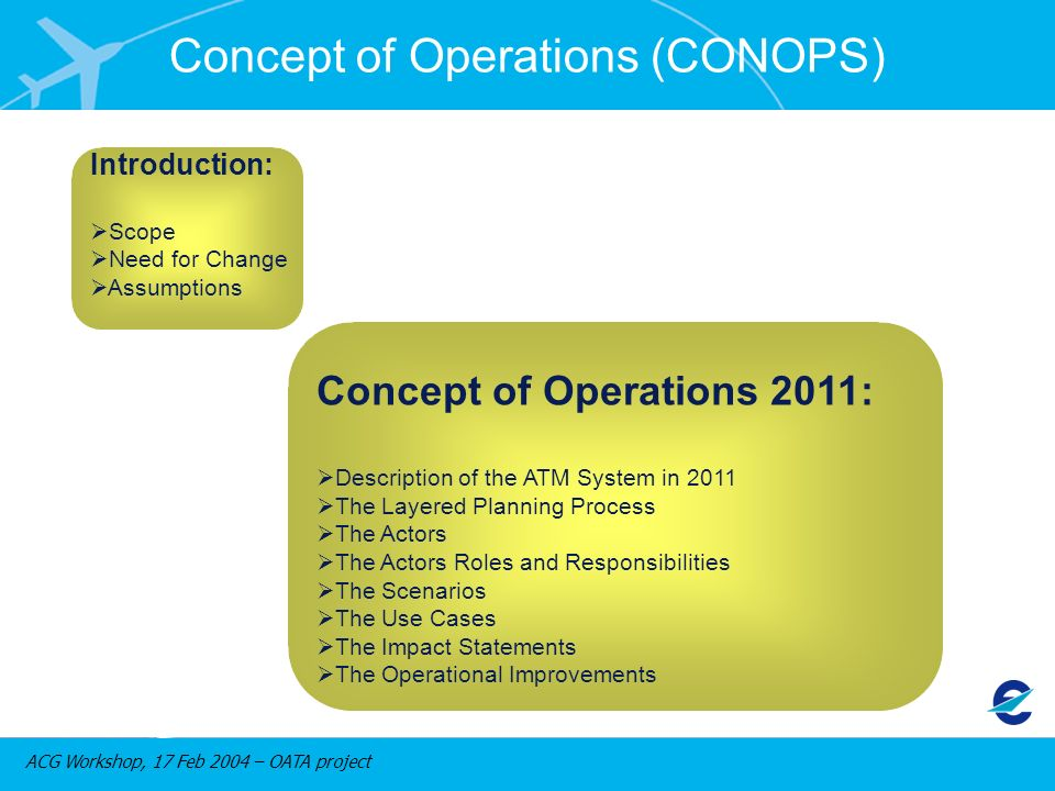 ACG Workshop, 17 Feb 2004 – OATA project Concept of Operations 2011: Description of the ATM System in 2011 The Layered Planning Process The Actors The Actors Roles and Responsibilities The Scenarios The Use Cases The Impact Statements The Operational Improvements Introduction: Scope Need for Change Assumptions Concept of Operations (CONOPS)