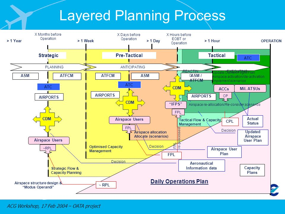 ACG Workshop, 17 Feb 2004 – OATA project > 1 Year> 1 Week> 1 Day> 1 Hour ASM Airspace structure design & Modus Operandi ATFCM Optimised Capacity Management Daily Operations Plan Capacity Plans Aeronautical Information data Decision ~ RPL ATFCM FPL X Days before Operation CPL Decision Updated Airspace User Plan Tactical Flow & Capacity Management X Hours before EOBT or Operation X Months before Operation Actual Status Mil.