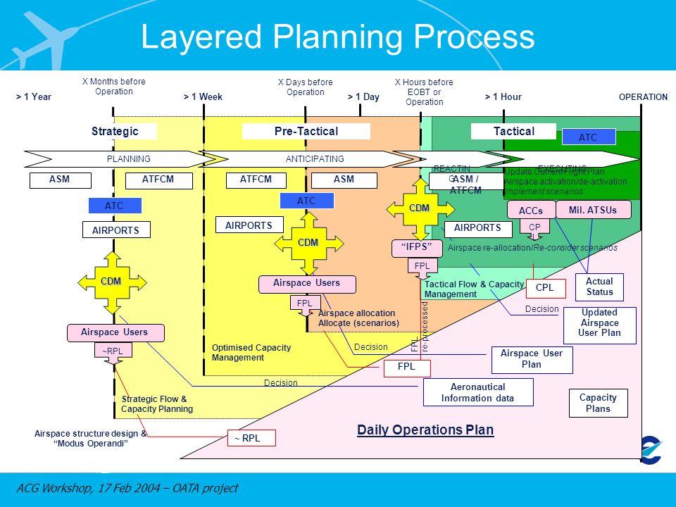 ACG Workshop, 17 Feb 2004 – OATA project > 1 Year> 1 Week> 1 Day> 1 Hour ASM Airspace structure design & Modus Operandi ATFCM Optimised Capacity Manag