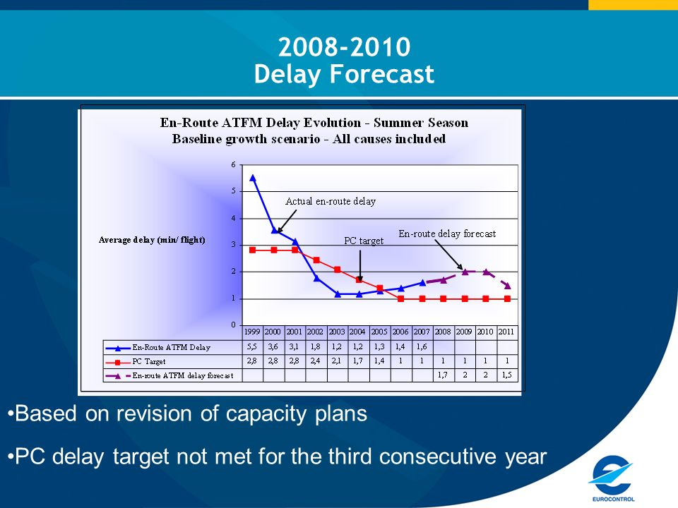 2008-2010 Delay Forecast Based on revision of capacity plans PC delay target not met for the third consecutive year