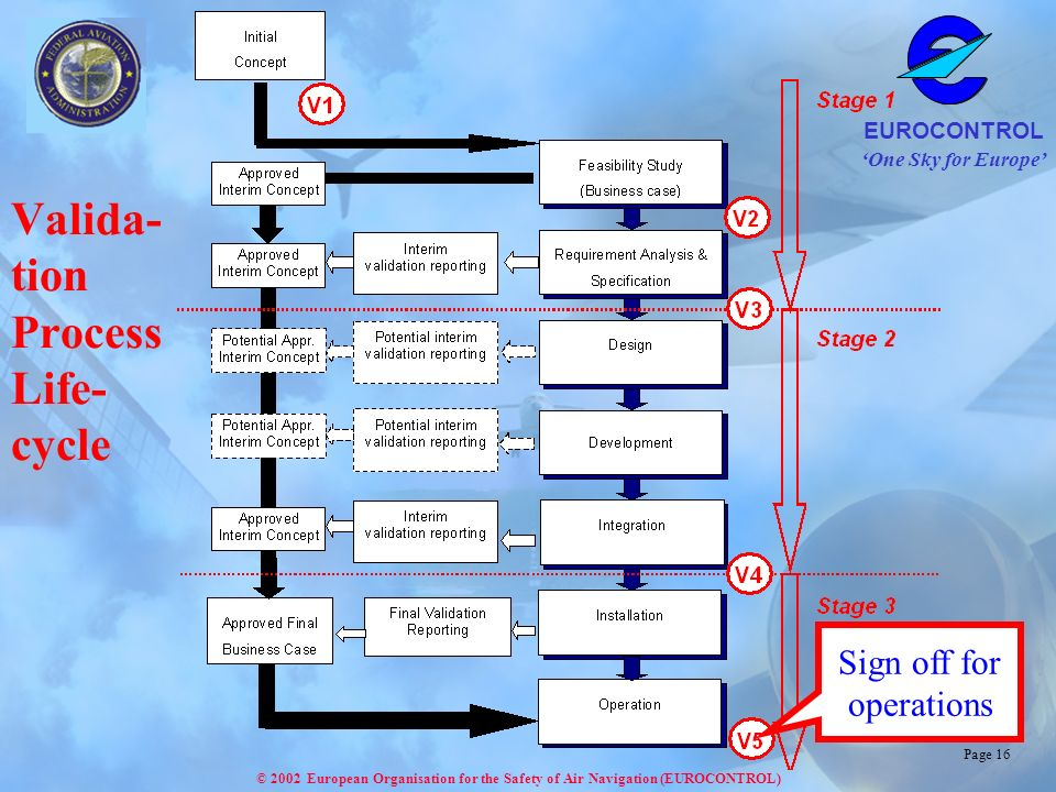 One Sky for Europe EUROCONTROL © 2002 European Organisation for the Safety of Air Navigation (EUROCONTROL) Page 16 Valida- tion Process Life- cycle Sign off for operations
