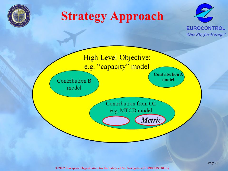 One Sky for Europe EUROCONTROL © 2002 European Organisation for the Safety of Air Navigation (EUROCONTROL) Page 28 Strategy Approach High Level Objective: e.g.