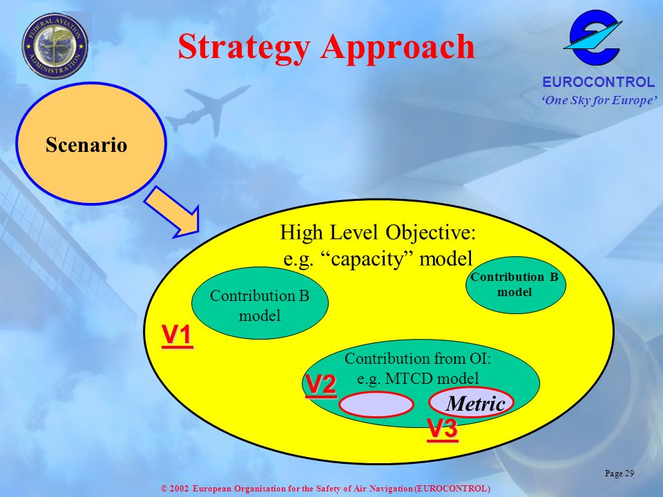 One Sky for Europe EUROCONTROL © 2002 European Organisation for the Safety of Air Navigation (EUROCONTROL) Page 29 Strategy Approach High Level Objective: e.g.