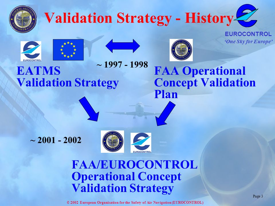 One Sky for Europe EUROCONTROL © 2002 European Organisation for the Safety of Air Navigation (EUROCONTROL) Page 4 Operational Concept Validation Strategy Terminology Validation Process during the Concept Development Strategy Implementation ------------------------------------------------ Strategy Approach (Example)