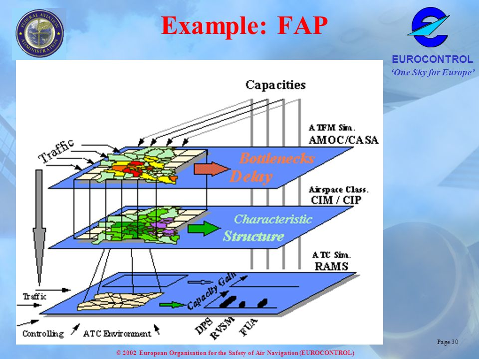One Sky for Europe EUROCONTROL © 2002 European Organisation for the Safety of Air Navigation (EUROCONTROL) Page 30 Example: FAP
