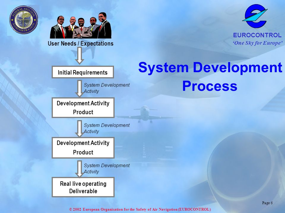 One Sky for Europe EUROCONTROL © 2002 European Organisation for the Safety of Air Navigation (EUROCONTROL) Page 6 Initial Requirements Development Activity Product User Needs / Expectations Development Activity Product Real live operating Deliverable System Development Activity System Development Activity System Development Activity System Development Process