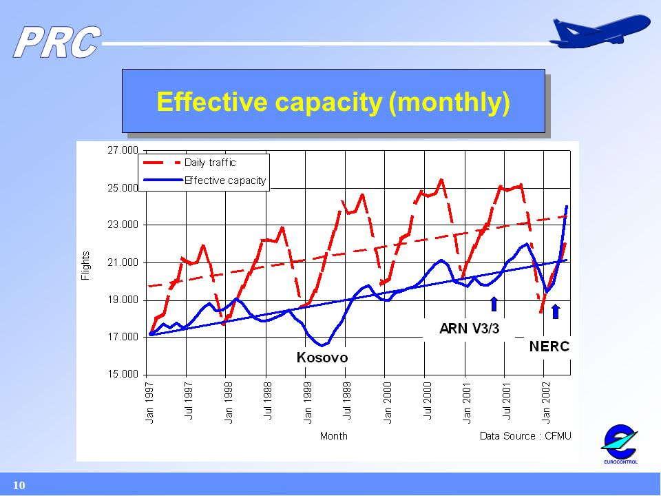 10 Effective capacity (monthly)