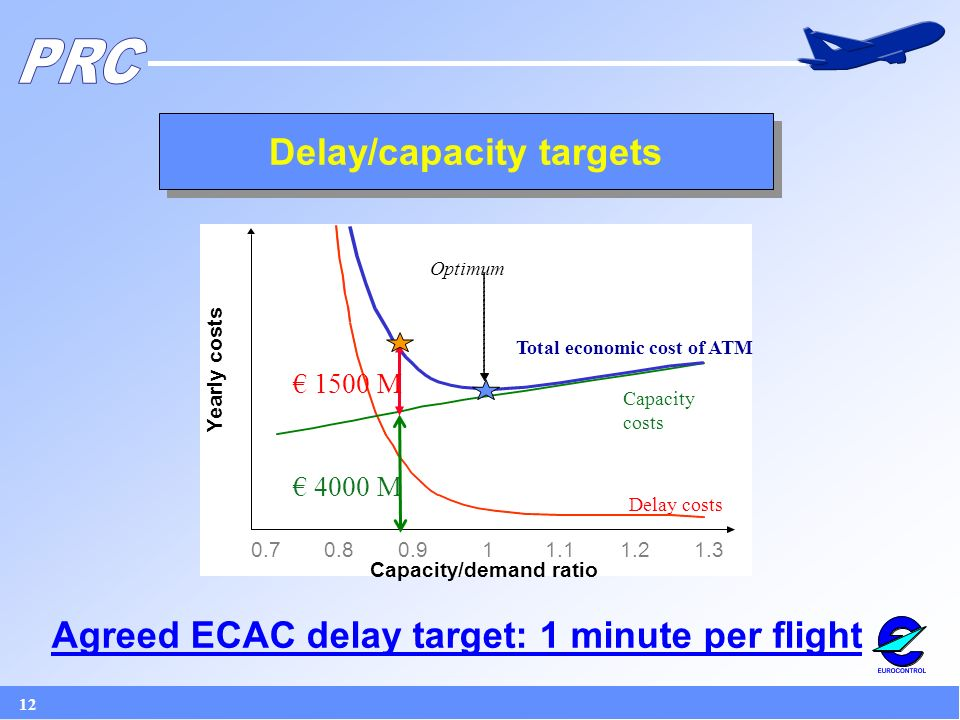 12 Delay/capacity targets Capacity/demand ratio Yearly costs Delay costs Capacity costs Total economic cost of ATM Optimum 4000 M 1500 M Agreed ECAC delay target: 1 minute per flight