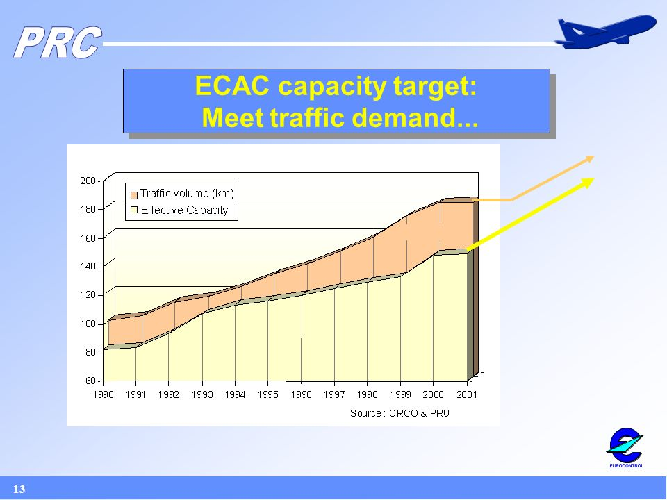 13 ECAC capacity target: Meet traffic demand...