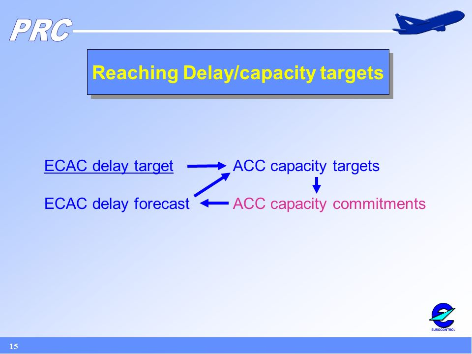15 Reaching Delay/capacity targets ECAC delay target ACC capacity targets ECAC delay forecast ACC capacity commitments