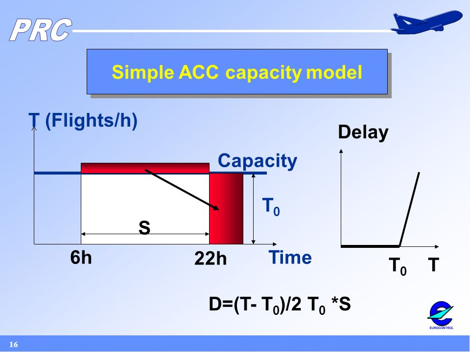 16 Simple ACC capacity model T (Flights/h) Time6h 22h Capacity D=(T- T 0 )/2 T 0 *S S T0T0 Delay TT0T0