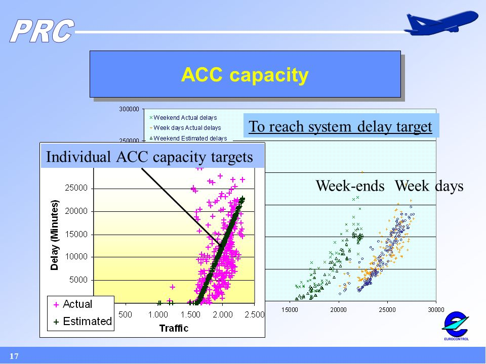 17 ACC capacity Week-endsWeek days To reach system delay target Individual ACC capacity targets