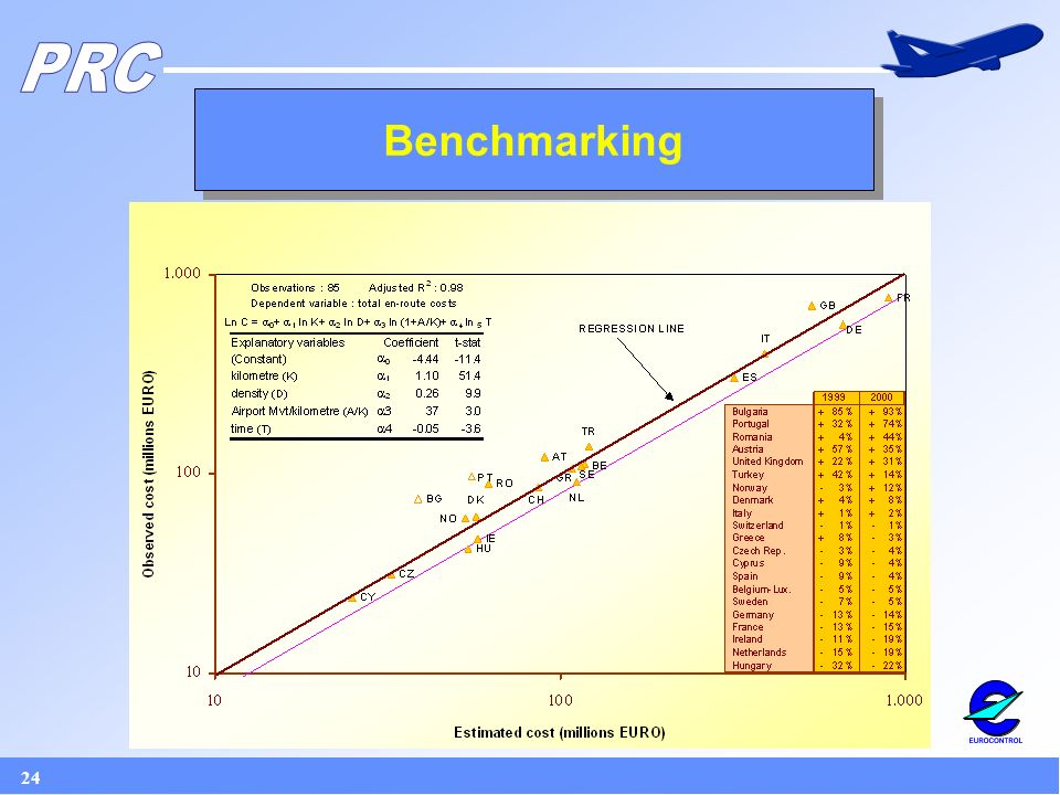 24 Benchmarking
