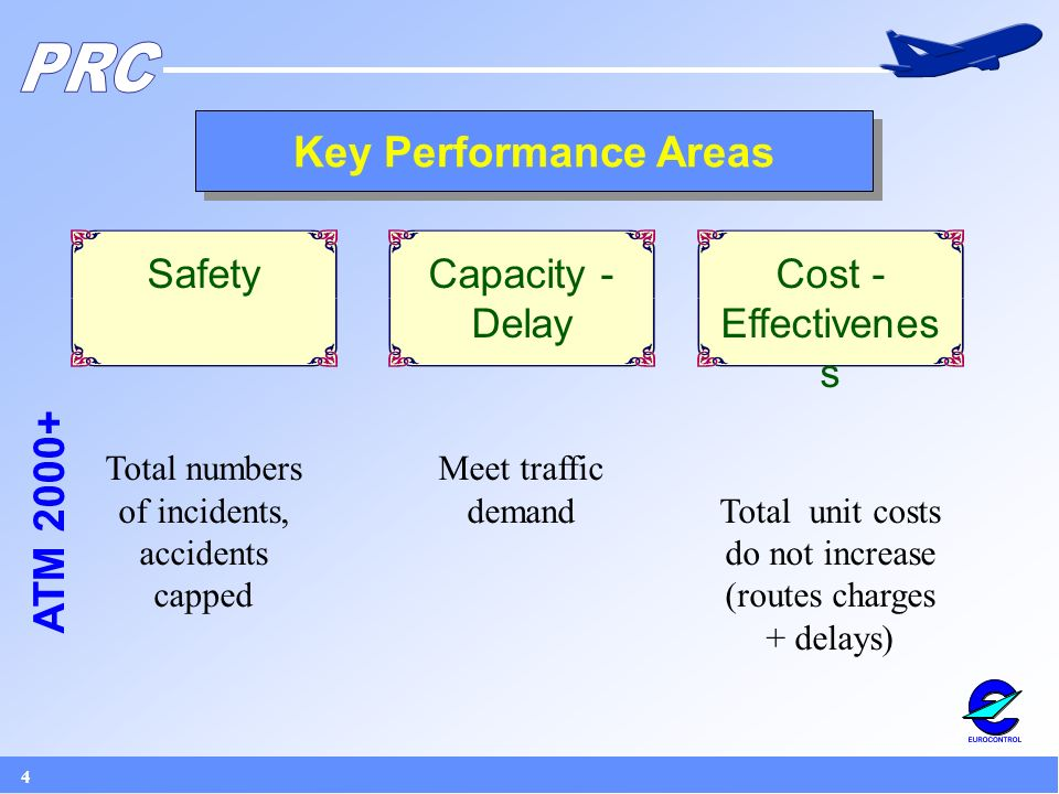4 Key Performance Areas Cost - Effectivenes s Total unit costs do not increase (routes charges + delays) Capacity - Delay Meet traffic demand Safety Total numbers of incidents, accidents capped ATM 2000+