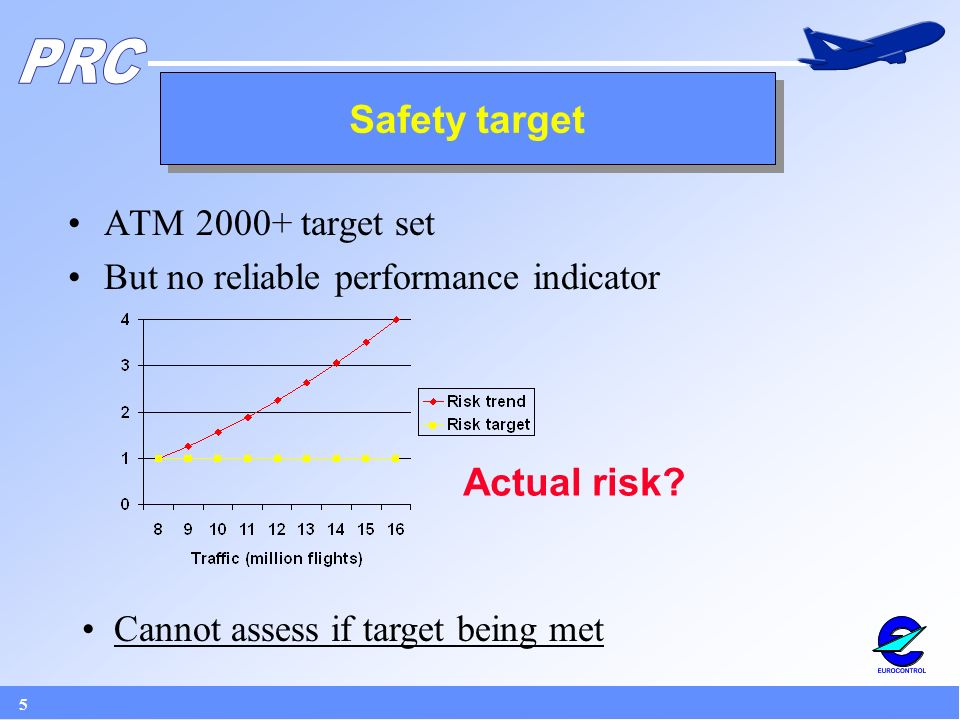 5 ATM target set But no reliable performance indicator Safety target Actual risk.
