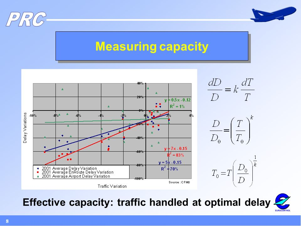 8 Measuring capacity Effective capacity: traffic handled at optimal delay
