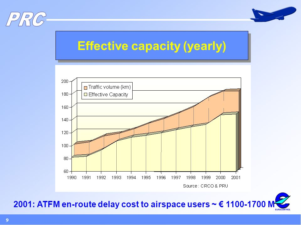 9 Effective capacity (yearly) 2001: ATFM en-route delay cost to airspace users ~ M