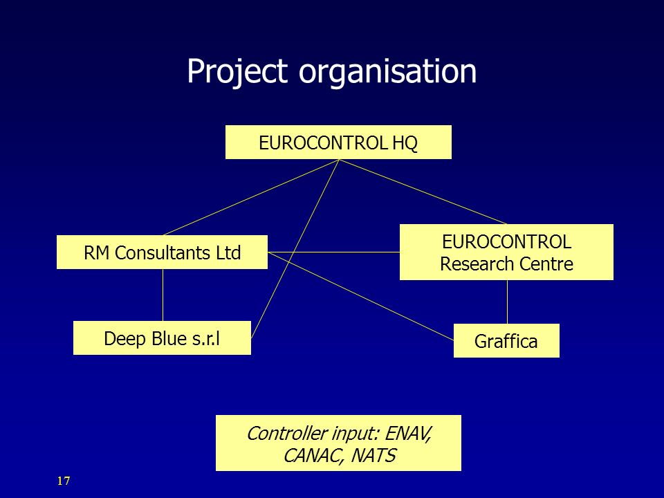 17 Project organisation EUROCONTROL HQ RM Consultants Ltd Deep Blue s.r.l EUROCONTROL Research Centre Graffica Controller input: ENAV, CANAC, NATS