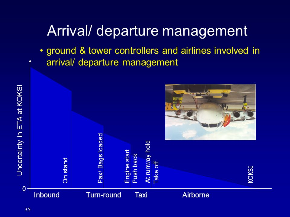 35 Arrival/ departure management ground & tower controllers and airlines involved in arrival/ departure management Uncertainty in ETA at KOKSI 0 KOKSI
