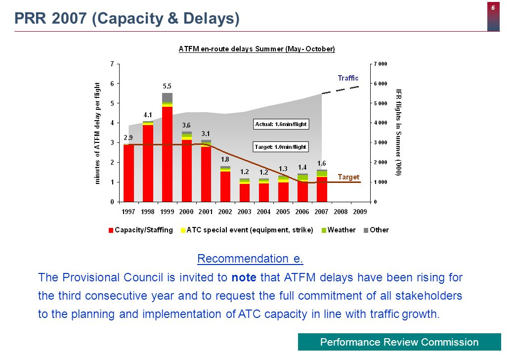 6 Performance Review Commission PRR 2007 (Capacity & Delays) Recommendation e. The Provisional Council is invited to note that ATFM delays have been r