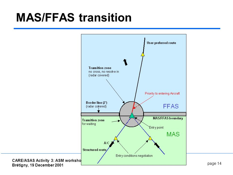 page 14 CARE/ASAS Activity 3: ASM workshop Brétigny, 19 December 2001 Autonomous Aircraft OSED MAS/FFAS transition