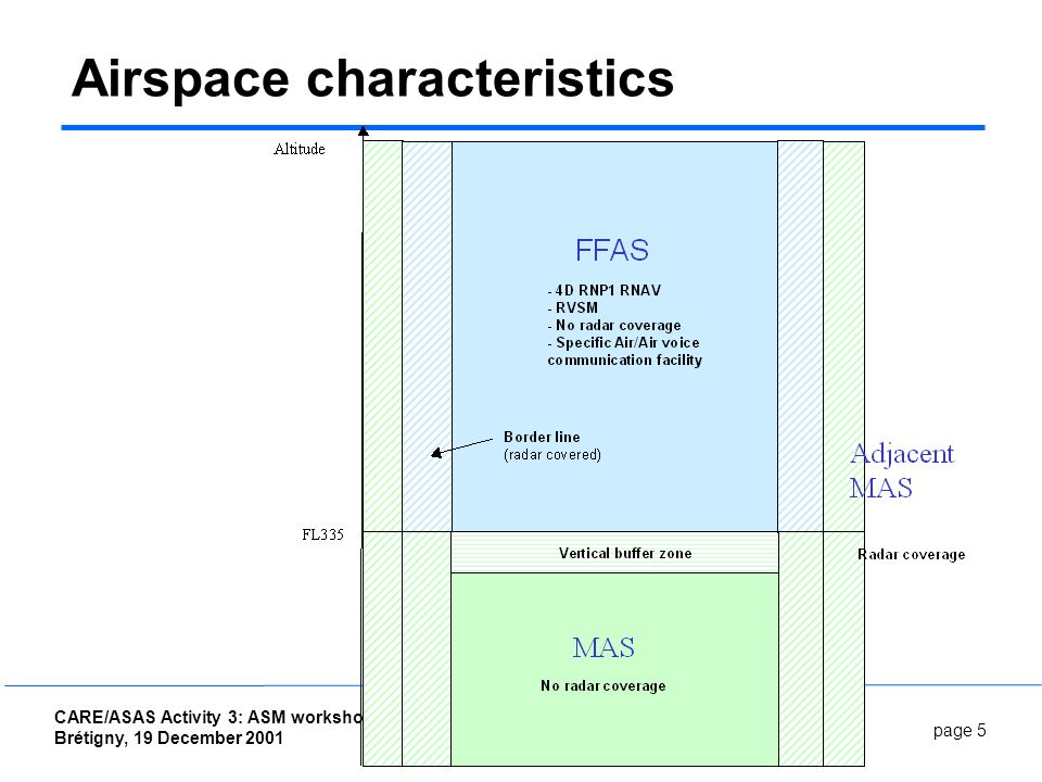 page 5 CARE/ASAS Activity 3: ASM workshop Brétigny, 19 December 2001 Autonomous Aircraft OSED Airspace characteristics
