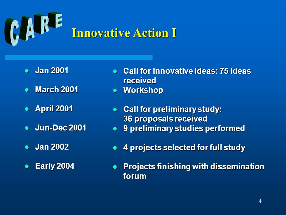 4 Innovative Action I Jan 2001 Jan 2001 March 2001 March 2001 April 2001 April 2001 Jun-Dec 2001 Jun-Dec 2001 Jan 2002 Jan 2002 Early 2004 Early 2004