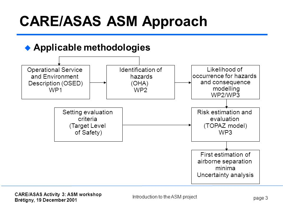 page 3 CARE/ASAS Activity 3: ASM workshop Brétigny, 19 December 2001 Introduction to the ASM project CARE/ASAS ASM Approach Applicable methodologies L