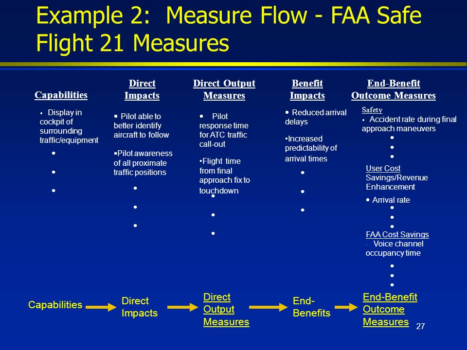 27 Example 2: Measure Flow - FAA Safe Flight 21 Measures Capabilities Direct Output Measures End-Benefit Outcome Measures End- Benefits Direct Impacts CapabilitiesDirect Impacts Display in cockpit of surrounding traffic/equipment Pilot able to better identify aircraft to follow Pilot awareness of all proximate traffic positions Direct Output Measures Pilot response time for ATC traffic call-out Flight time from final approach fix to touchdown Benefit Impacts Reduced arrival delays Increased predictability of arrival times End-Benefit Outcome Measures Safety Accident rate during final approach maneuvers User Cost Savings/Revenue Enhancement Arrival rate FAA Cost Savings · Voice channel occupancy time
