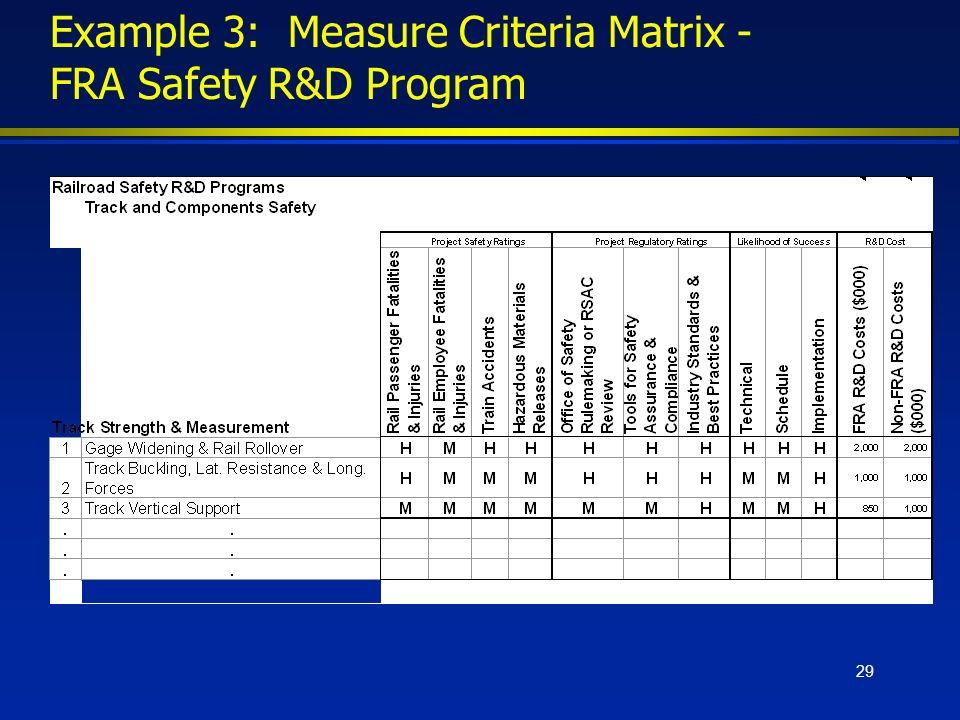 29 Example 3: Measure Criteria Matrix - FRA Safety R&D Program