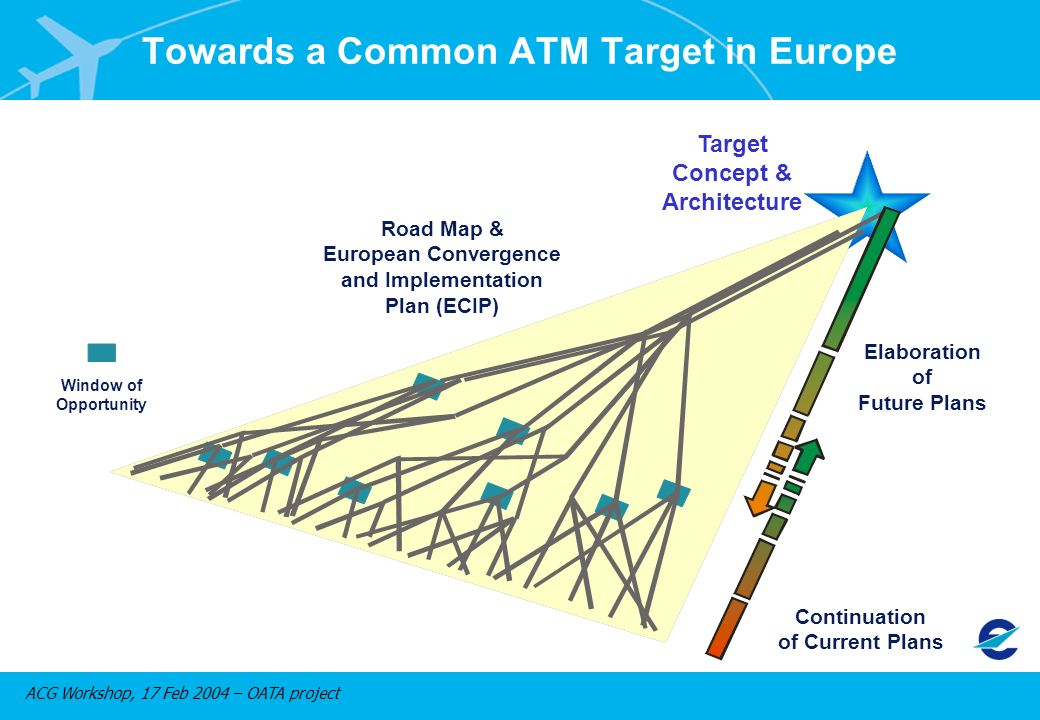 ACG Workshop, 17 Feb 2004 – OATA project Road Map & European Convergence and Implementation Plan (ECIP) Window of Opportunity Continuation of Current Plans Elaboration of Future Plans Target Concept & Architecture Towards a Common ATM Target in Europe