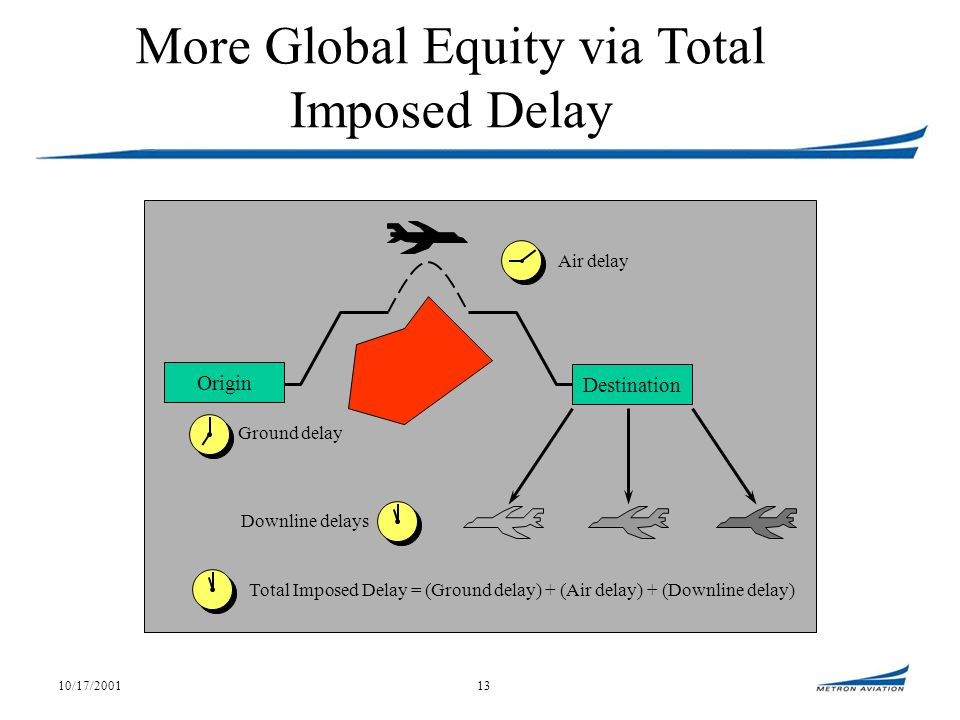 10/17/200113 Ground delay Origin Destination Downline delays Air delay Total Imposed Delay = (Ground delay) + (Air delay) + (Downline delay) More Global Equity via Total Imposed Delay