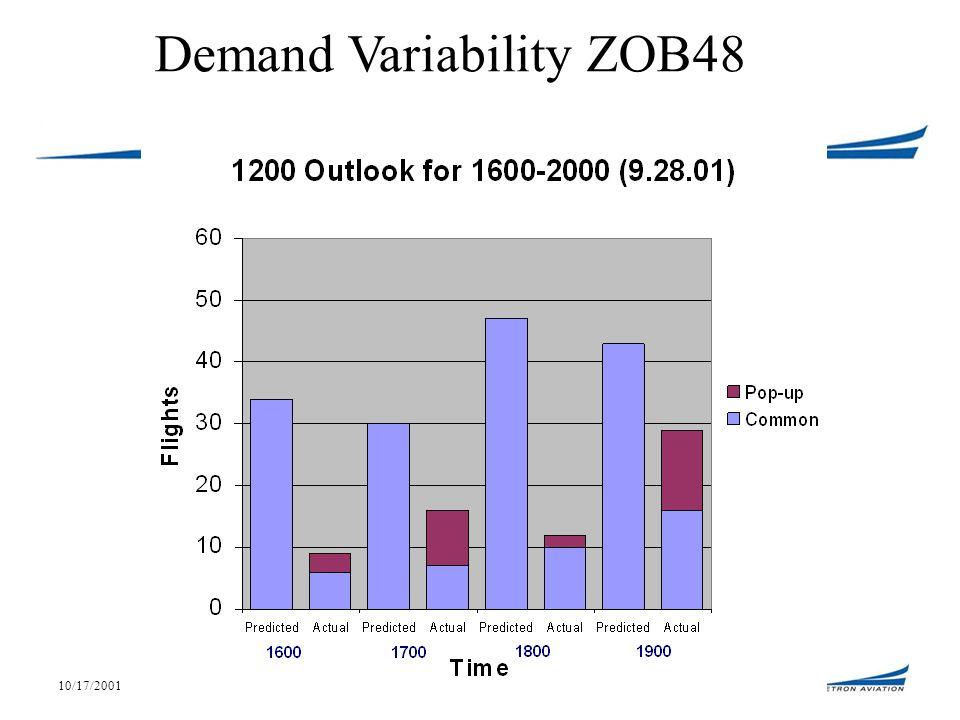 10/17/200119 Demand Variability ZOB48