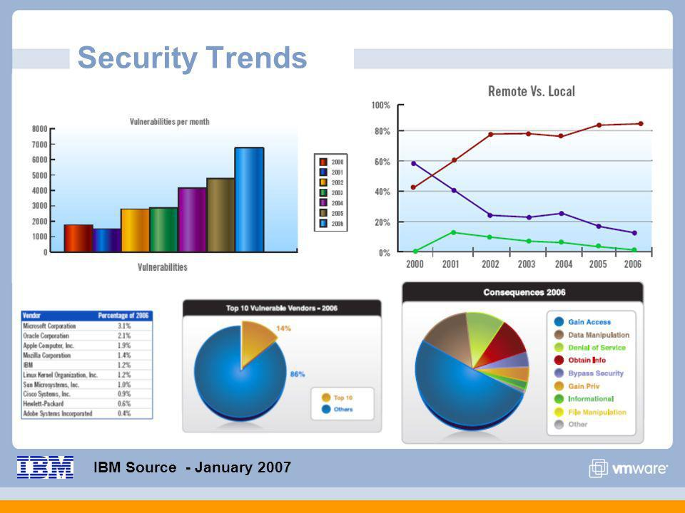 The Ten Most Important Security Trends http://www.sans.org/resources/10_security_trends.pdf Mobile Devices 1.