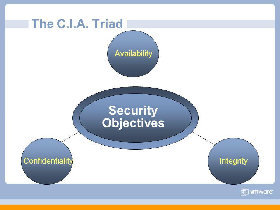 The C.I.A. Triad Availability ConfidentialityIntegrity Security Objectives
