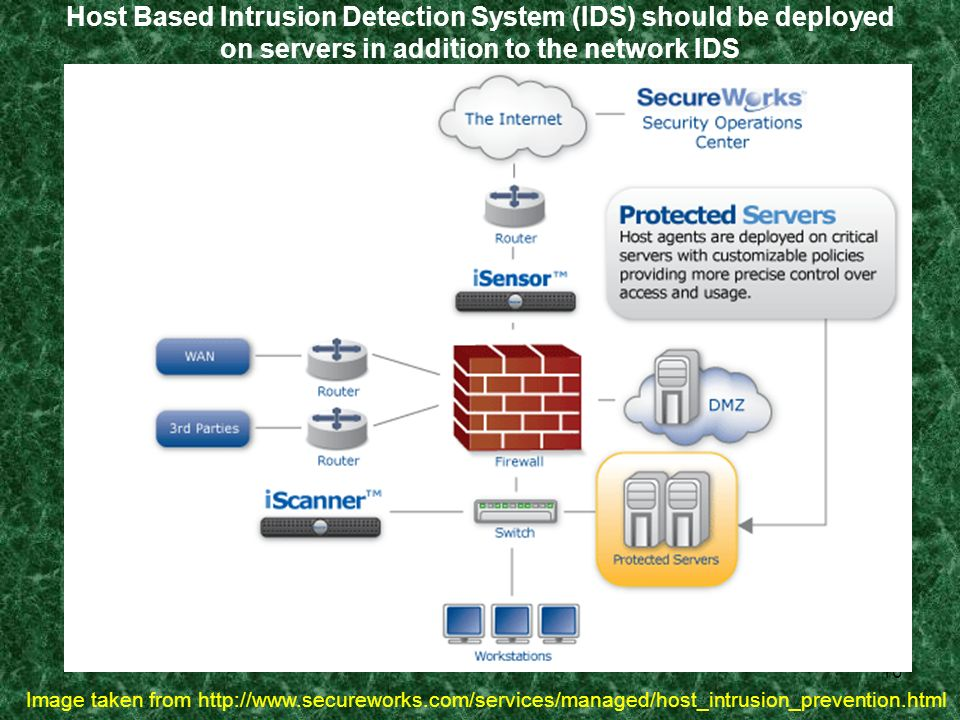 10 Host Based Intrusion Detection System (IDS) should be deployed on servers in addition to the network IDS Image taken from http://www.secureworks.co