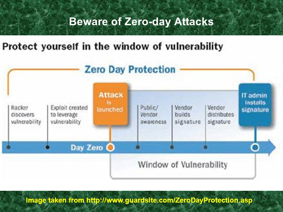 13 Beware of Zero-day Attacks Image taken from http://www.guardsite.com/ZeroDayProtection.asp