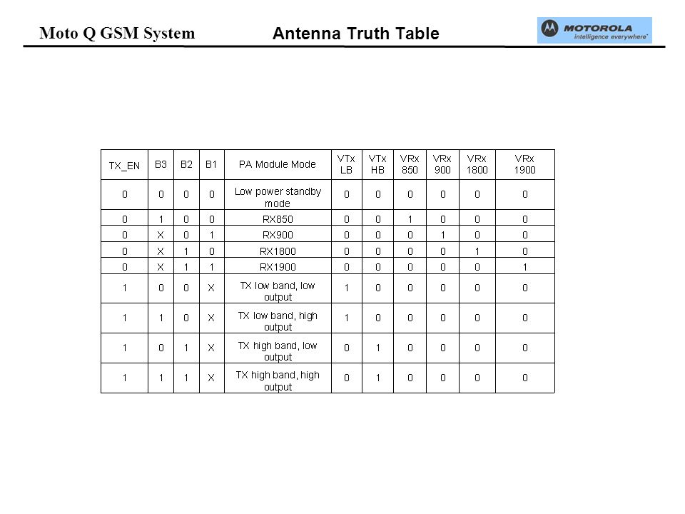 Moto Q GSM System Antenna Truth Table
