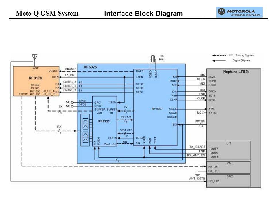 Moto Q GSM System Interface Block Diagram