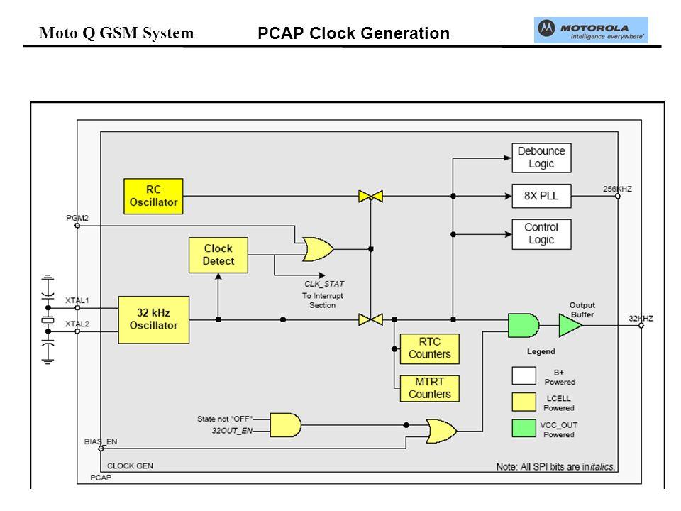 Moto Q GSM System PCAP Clock Generation