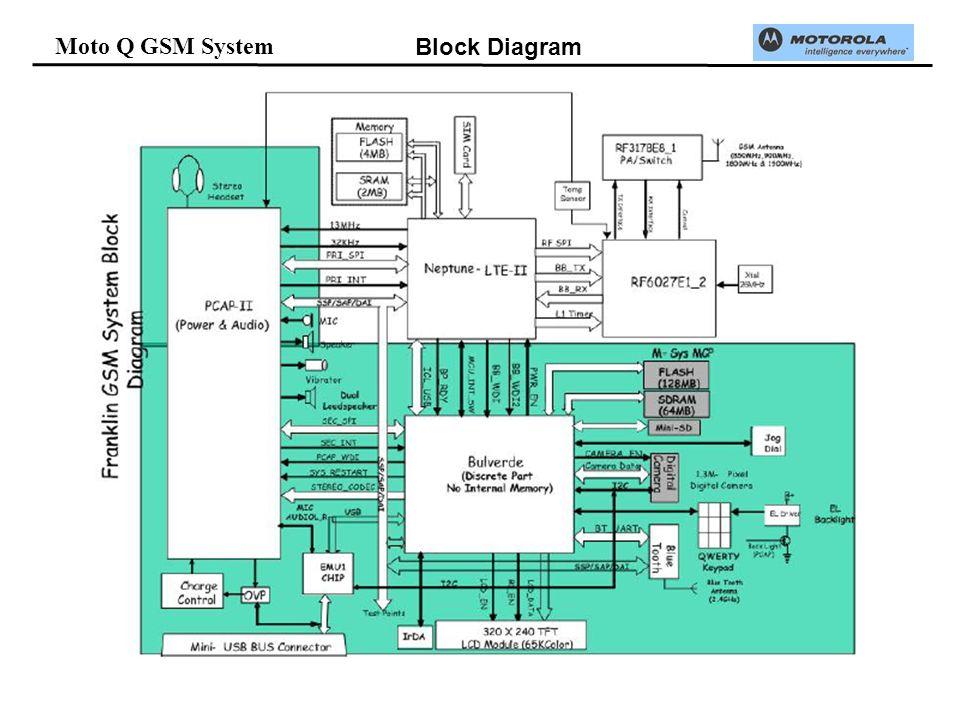 Moto Q GSM System Block Diagram