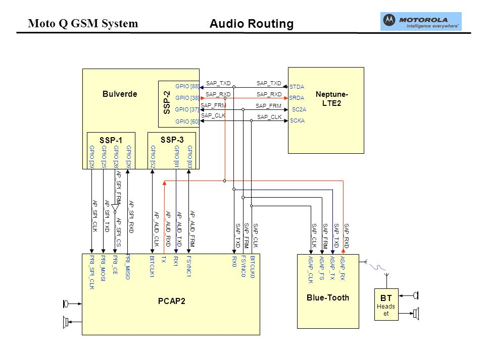 Moto Q GSM System Bulverde SAP_CLK SAP_FRM SAP_RXD SAP_TXD Neptune- LTE2 SAP_TXD SAP_RXD SAP_FRM SAP_CLK Blue-Tooth PCAP2 GPIO [88] GPIO [38] GPIO [37] GPIO [50] AP_SPI_CLK AP_SPI_TXD AP_SPI_CS AP_SPI_RXD GPIO [29]GPIO [25]GPIO [28]GPIO [26] AP_AUD_CLK AP_AUD_RXD AP_AUD_TXD AP_AUD_FRM GPIO [52]GPIO [81]GPIO [83] PRI_CEPRI_SPI_CLK PRI_MOSI PRI_MISO TX BITCLK1 RX1 FSYNC1 RX0 FSYNC0 BITCLK0 SAP_RXD SAP_TXD SAP_FRMSAP_CLK SSP-2 SSP-3 SSP-1 STDA SRDA SC2A SCKA ASAP_RX ASAP_TX ASAP_FSASAP_CLK AP_SPI_FRM BT Heads et SAP_CLK SAP_FRM SAP_TXD Audio Routing