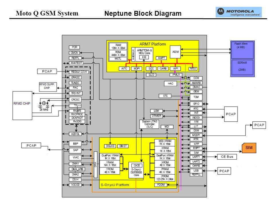 Moto Q GSM System Neptune Block Diagram