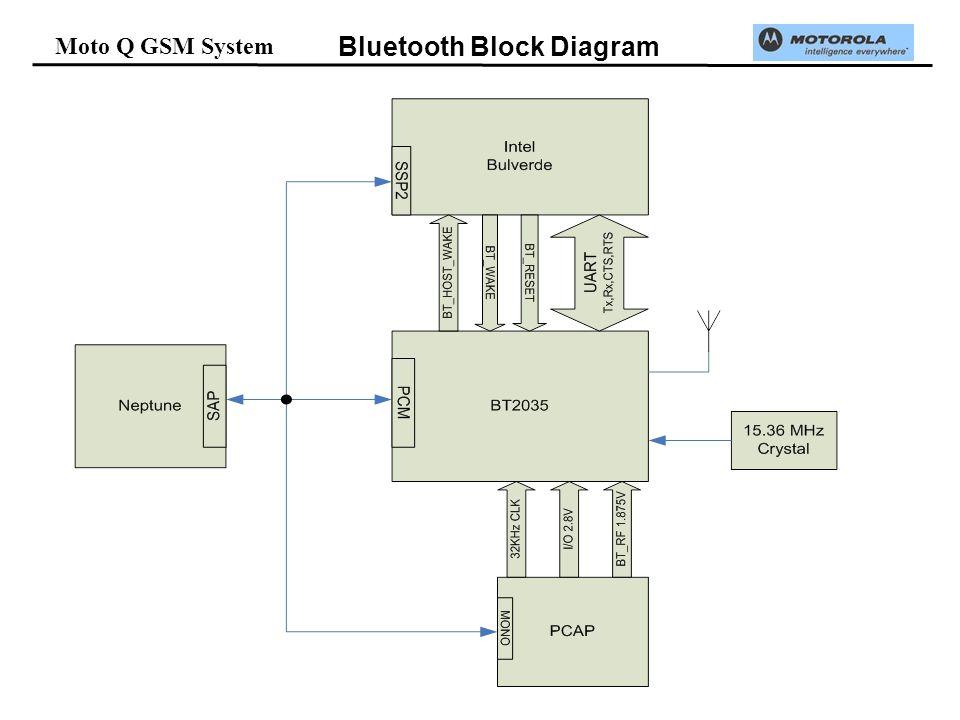 Moto Q GSM System Bluetooth Block Diagram