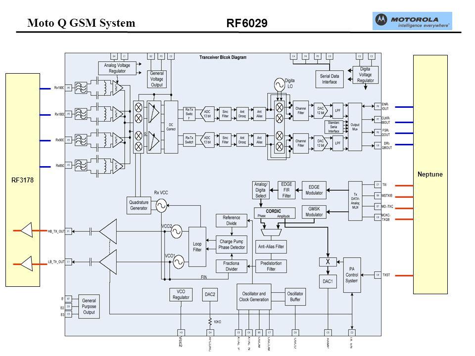 Moto Q GSM System RF6029 RF3178 Neptune